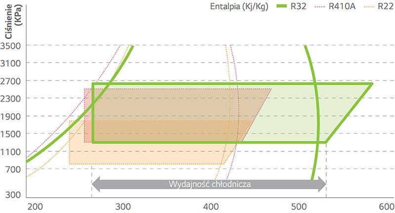 Wysoka sprawność energetyczna czynnika chłodzącego R32