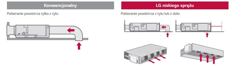 Elastyczna instalacja LG Standard Inverter