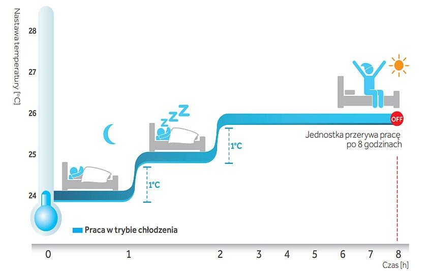Haier Tundra Plus 3,6 kW komfort snu (chłodzenie)