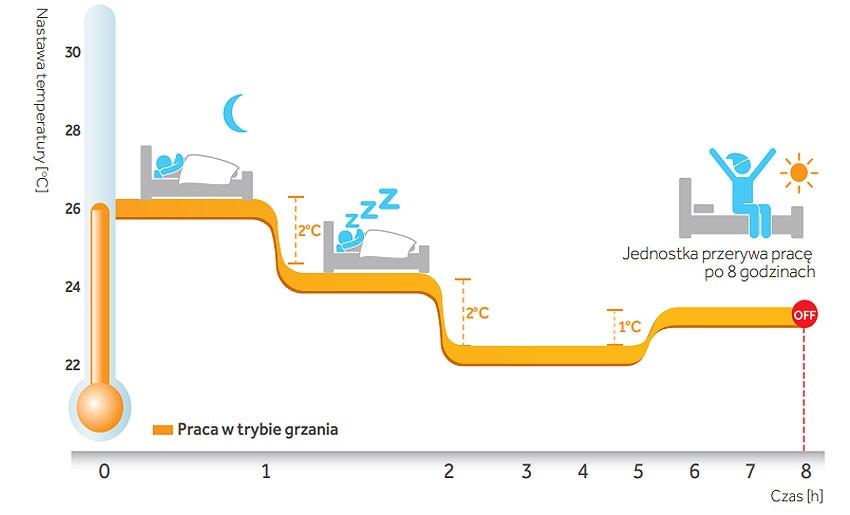 Haier Tundra Plus 3,6 kW komfort snu (ogrzewanie)