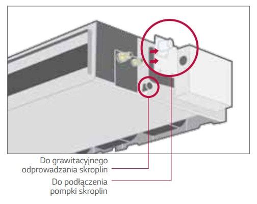 LG Standard Inverter Łatwy serwis i konserwacja