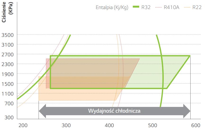 Wydajność czynnika R32