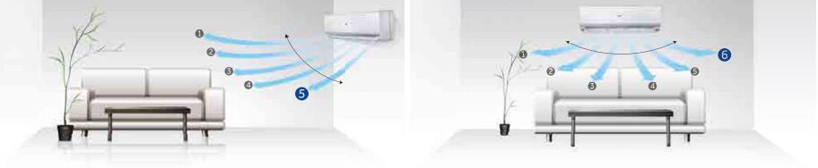 Haier Flare – Strumień powietrza 3D