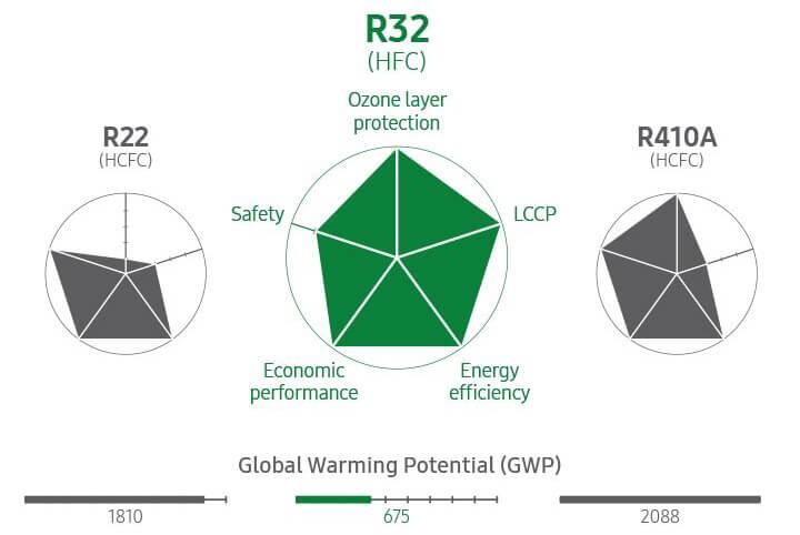 Samsung CEBU 2,5 kW czynnik chłodniczy R32