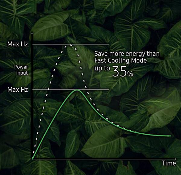Samsung Wind-Free AVANT 6,5 kW tryb eco - wykres
