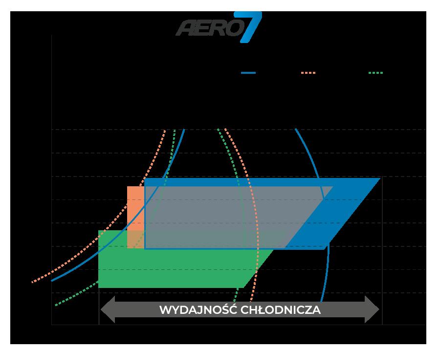 Czynnik chłodniczy R32