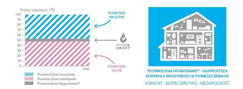 Technologia Hygrosmart w nawilżaczu Air&me Gota 2