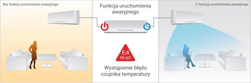 Funkcja uruchomienia awaryjnego w klimatyzatorze Rotenso