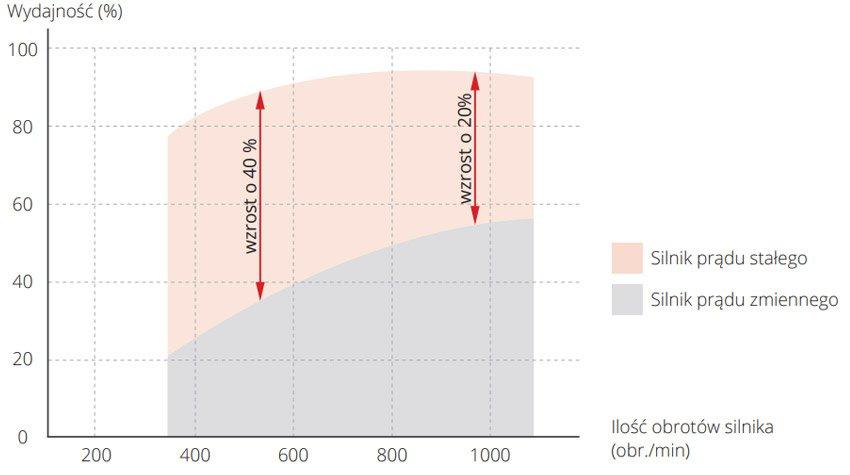Efektywność silnika BLDC SKY